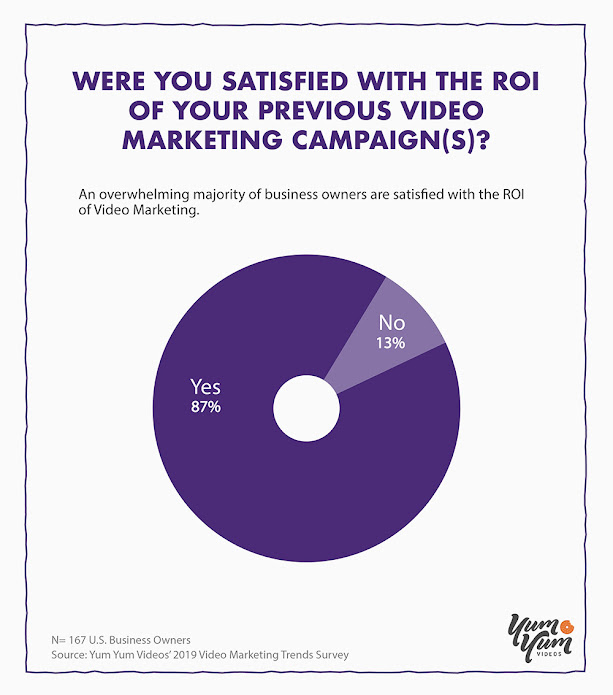 An Overwhelming Majority of Business Owners Are Satisfied with the ROI of Video Marketing