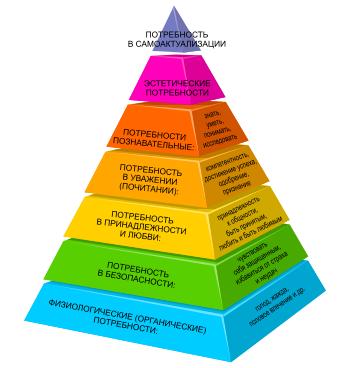Пирамида Маслоу актуальна всегда