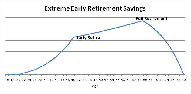 Extreme Early Retirement Withdrawal Strategy
