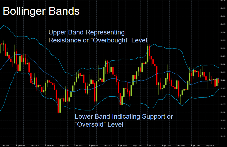 Tutorial del indicador de Bandas de Bollinger
