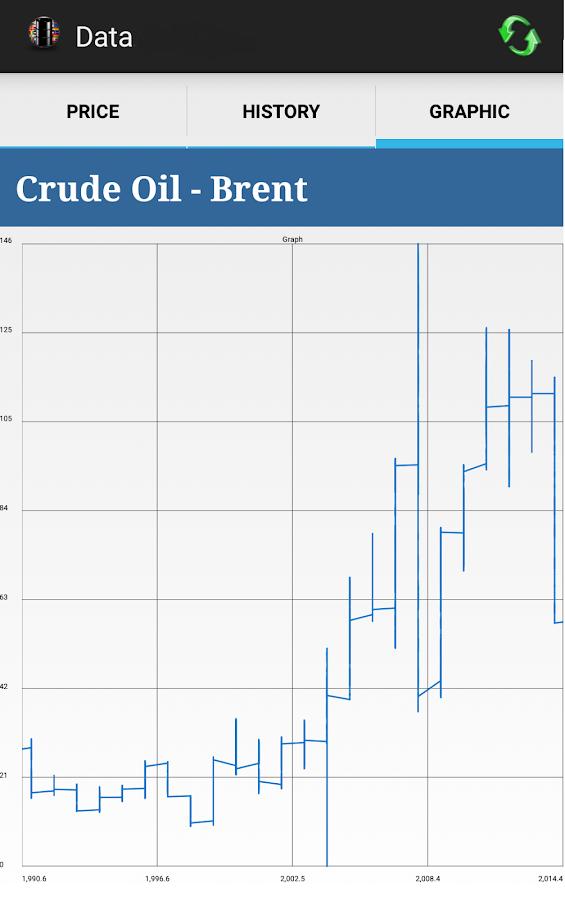 Brent Crude Ticker Dubai Brent Crude Oil Price History Dubai