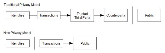 Модель конфиденциальности в сети Bitcion