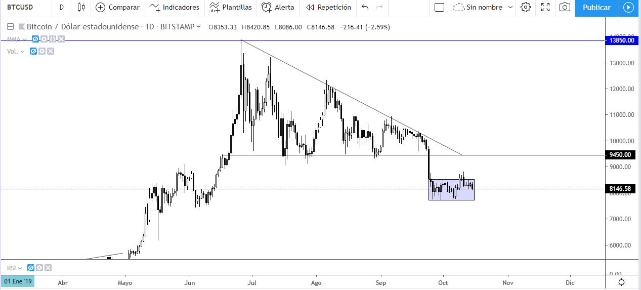 Triángulo descendente visto en el gráfico diario de Bitcoin frente al Dólar Estadounidense
