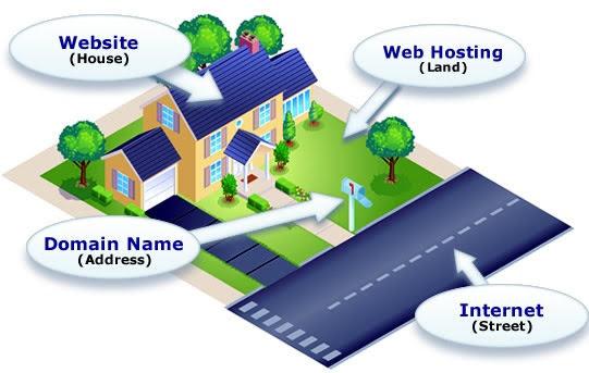 Mo hinh Domain - Hosting