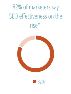 82% of marketers say SEO effectiveness on the rise