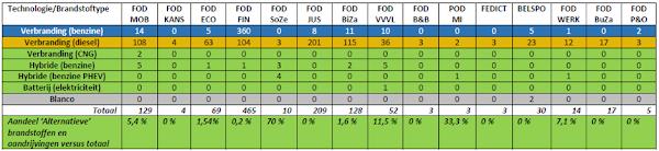 Verdeling auto's volgens technologie/brandstoftype (2015)