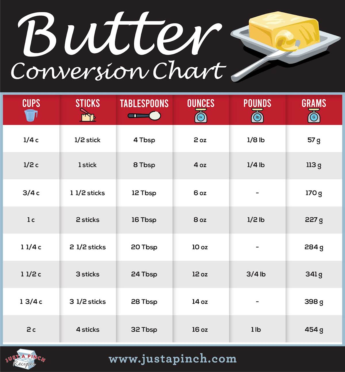 Butter Conversion Chart