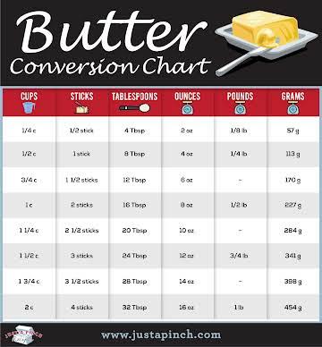 Butter Conversion Chart