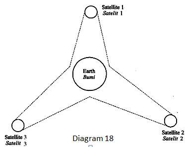 What is the purpose of placing the three satellites?  Apakah tujuan meletakkan tiga satelit?
