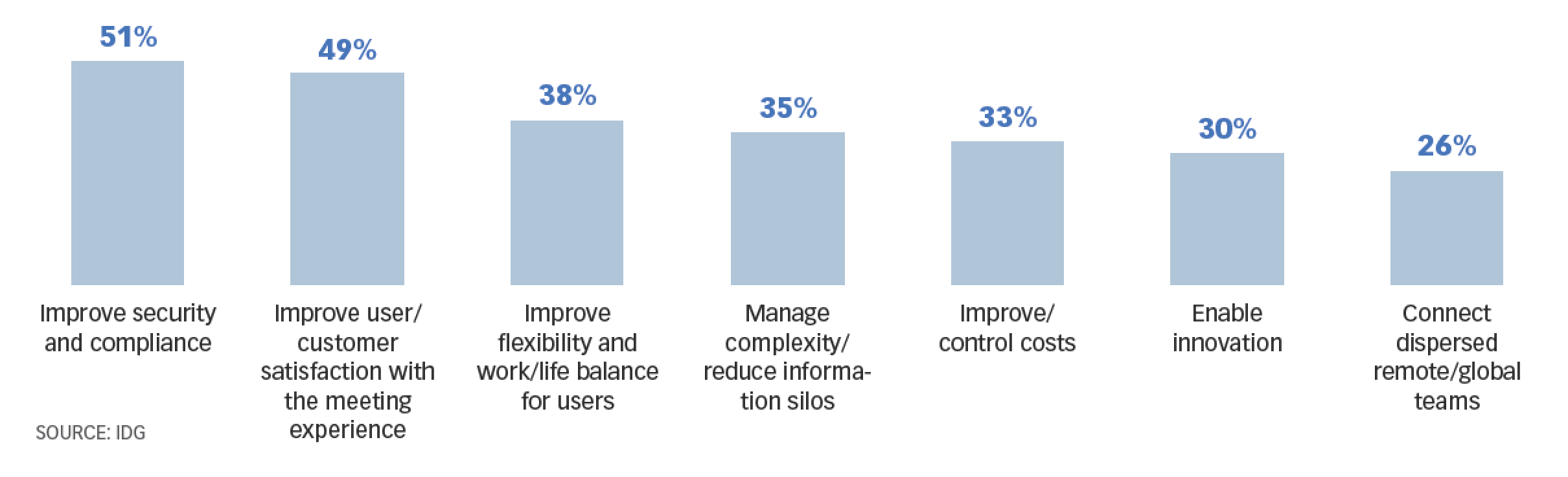 Top goals of IT executives planning to use collaboration technology