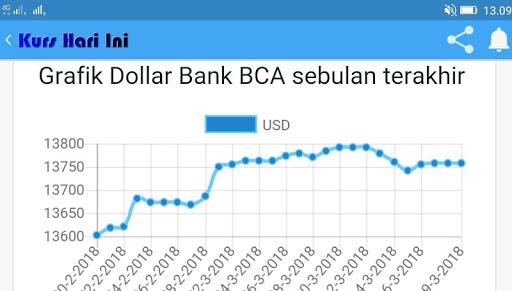 Kurs Dollar Hari Ini Apk Latest Version 8 1