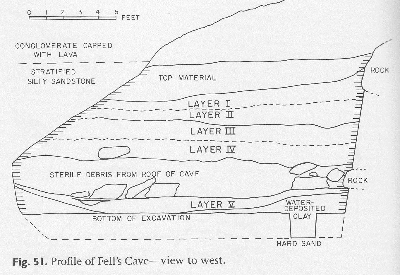 dating în stratigrafie