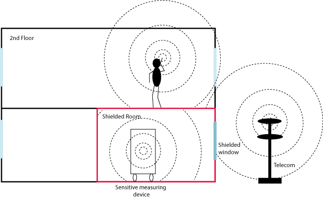 Figure 3.1 : Shielding works in both directions