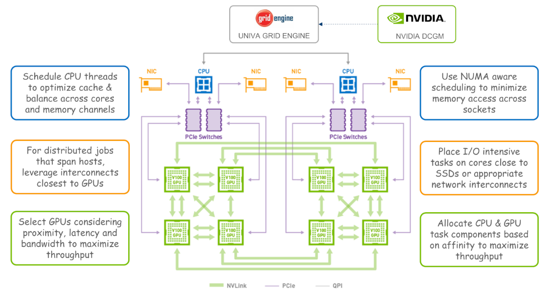 Univa Grid Engine improves the efficiency of NVIDIA DGX Systems