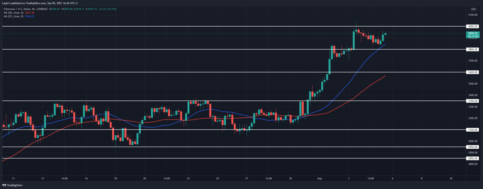 Ethereum Price Analysis: ETH sets higher low, ready to break $4,000 again?