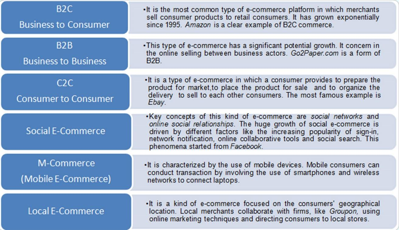 Giulia Monticelli E-COMMERCE: FEATURES AND TYPES | eCommerce for Fashion