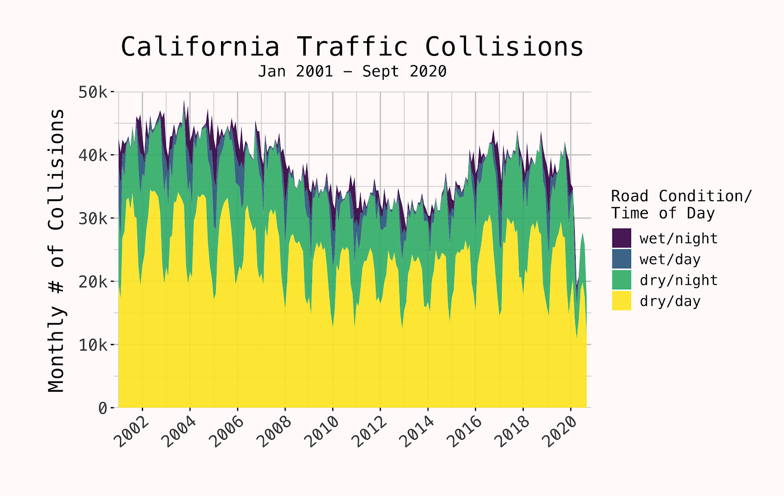 Data graph of car accidents in California depending on the road condition and time of day.