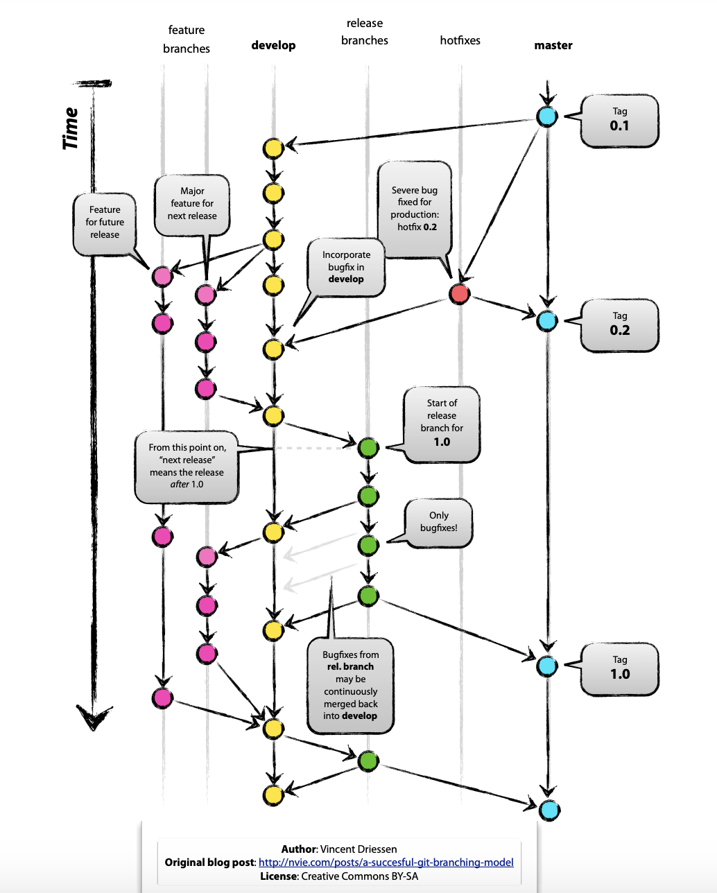 Picture of Git-flow model