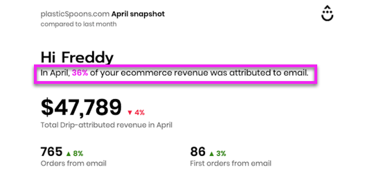 Percentage of ecommerce revenue attributed to Drip email.