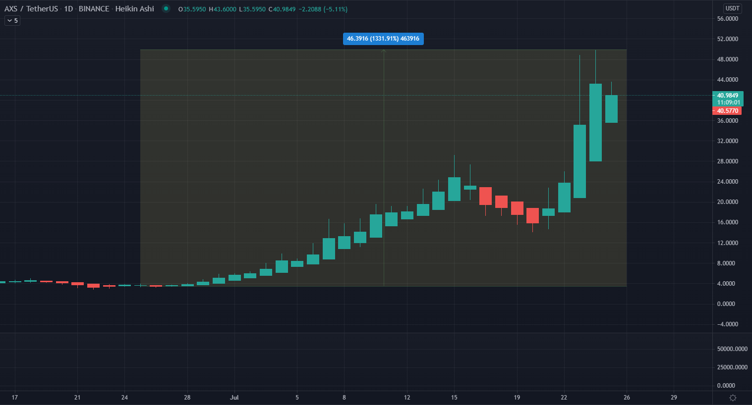 Axie Infinity (AXS) Price and Volume Hit All-Time High