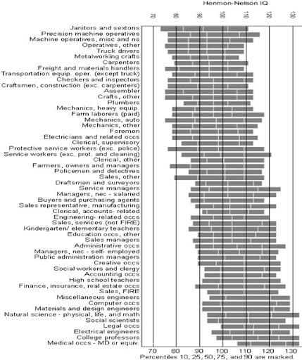 IQ-ranges
