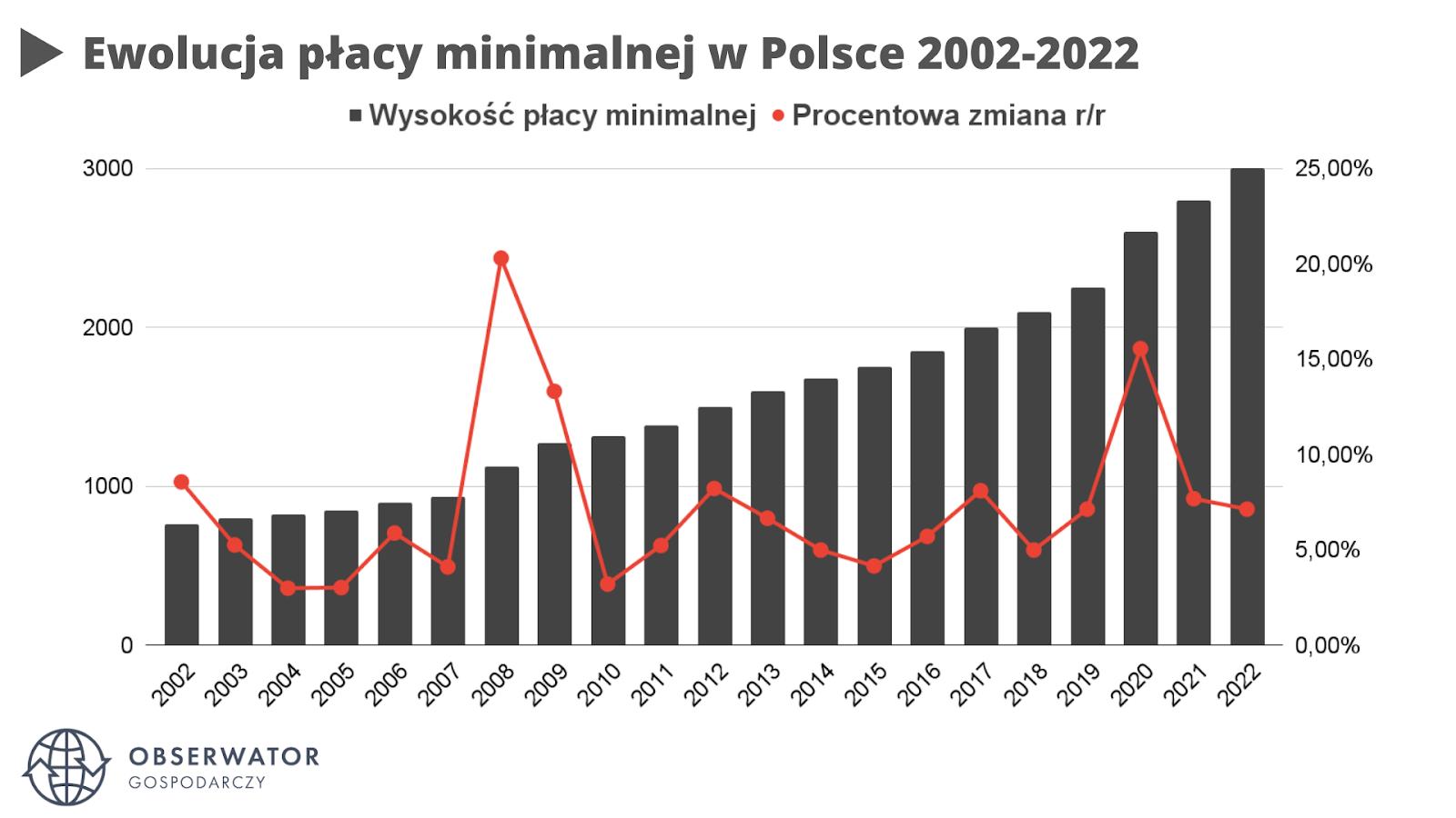 Płaca minimalna w Polsce