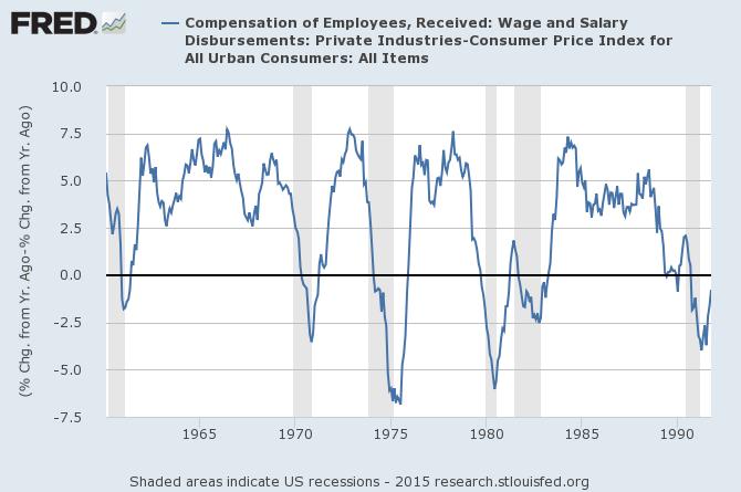Salary disbursements less CPI 1960 1985.png