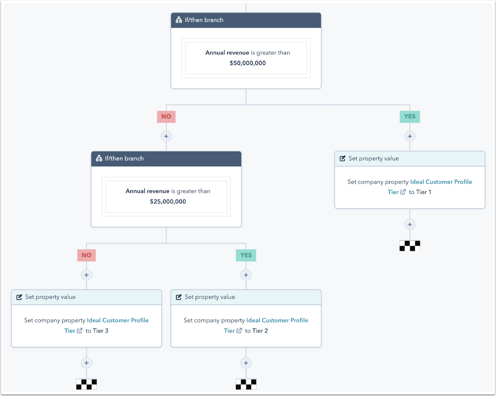 HubSpot Account Based Marketing Workflows
