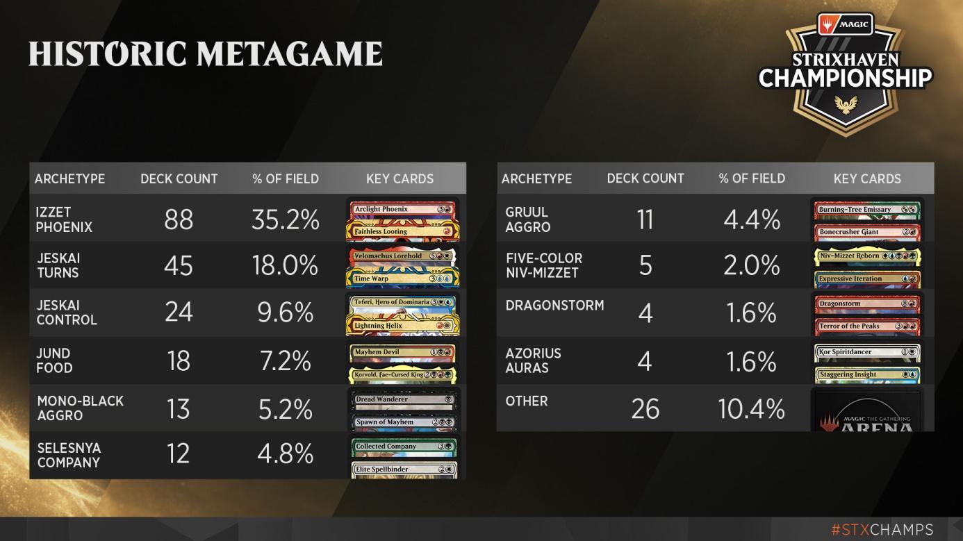 C:UsersJosef JanákDesktopMagicStředeční VýhledyStředeční Výhledy 12Strixhaven Championship - Historic Metagame.jpg