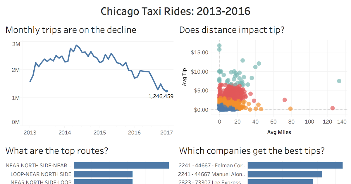 Tableau Tip Tuesday: How to Create an Aggregated Extract
