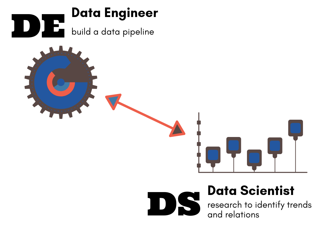 How To Progress Towards The Role Of Data Engineer - You
