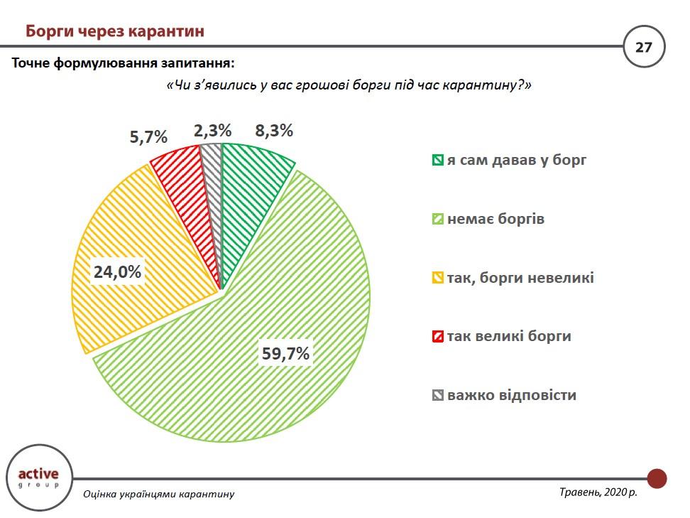 Более четверти украинцев во время карантина занимали деньги - опрос