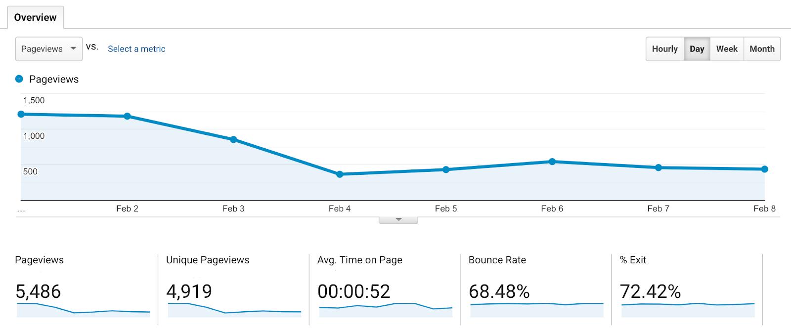 user behavior metrics such as pageviews on google analytics