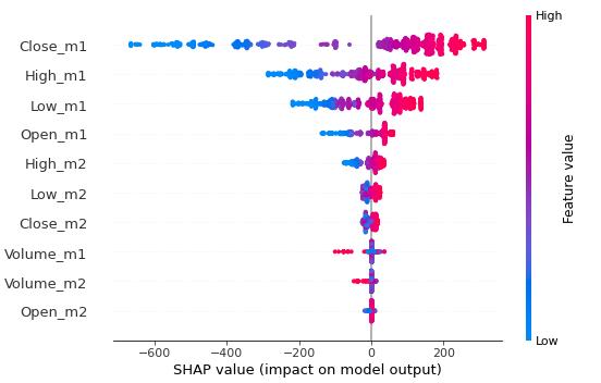Figure 2: SHAP summary plot.