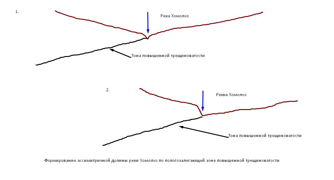 Формирование ассиметричной долины реки Хомолхо по пологим ослабленным структурам