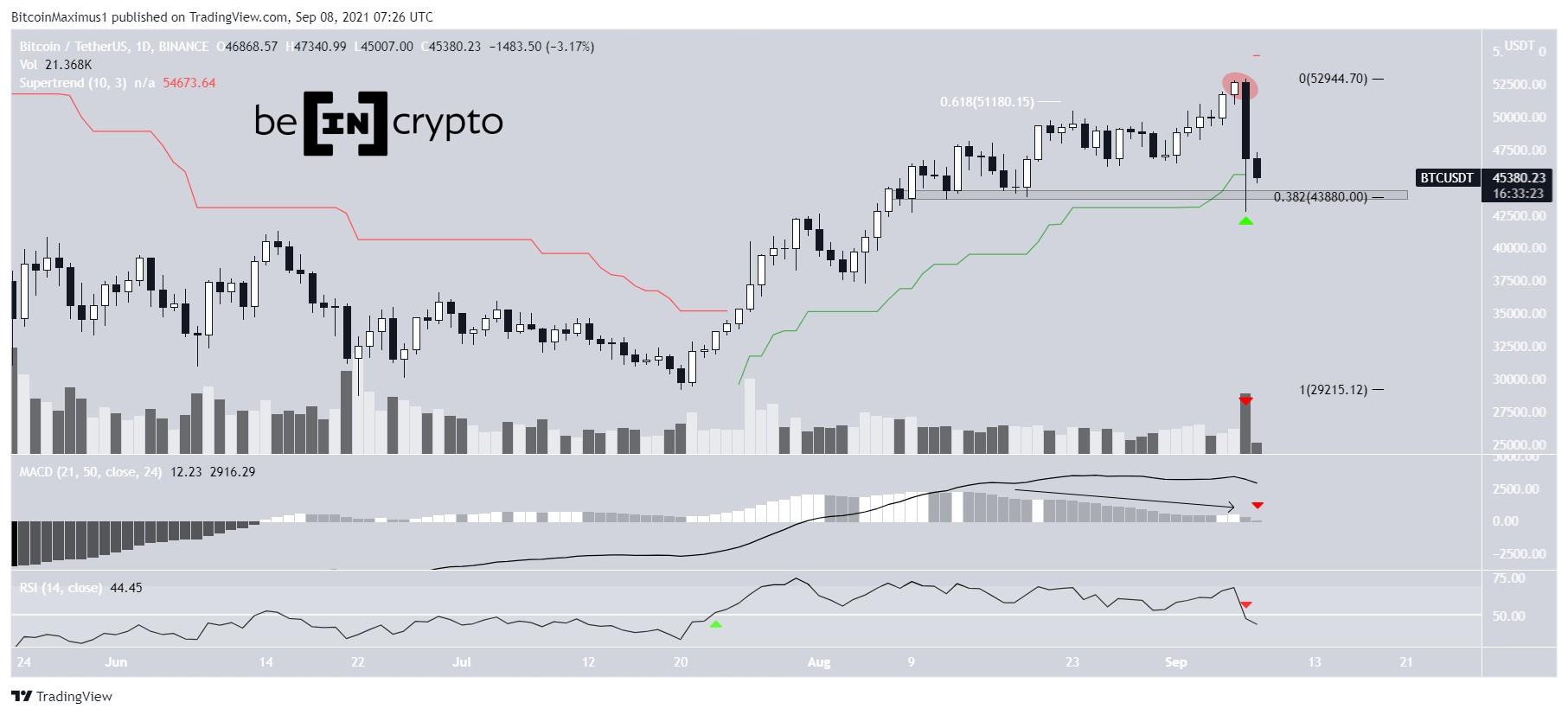 Bitcoin Preis Kurs Chart BTC 08.September 2021