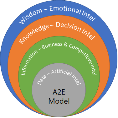 Make Better Decisions with an Integrated Intelligence Model