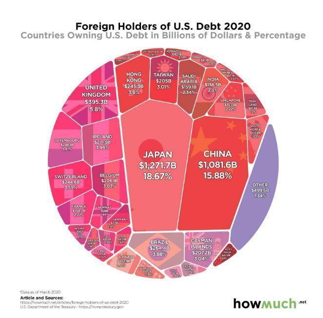 如何買美國債券ETF:美國債券最大持有國是日本和中國。