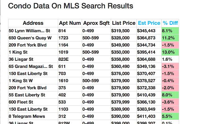 MLS Condo Listing Estimator