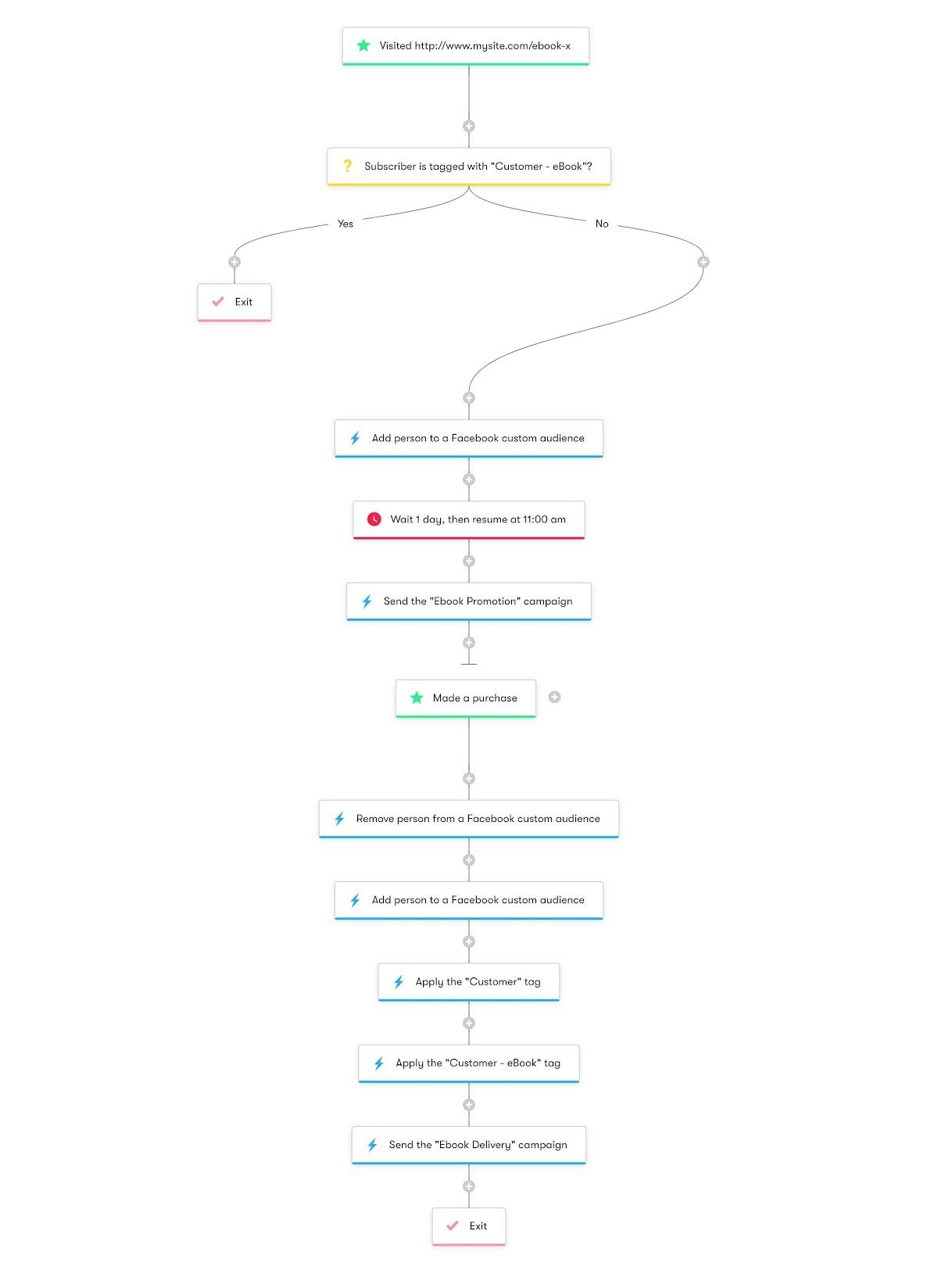 Facebook Custom Audiences Retargeting - Workflow Diagram