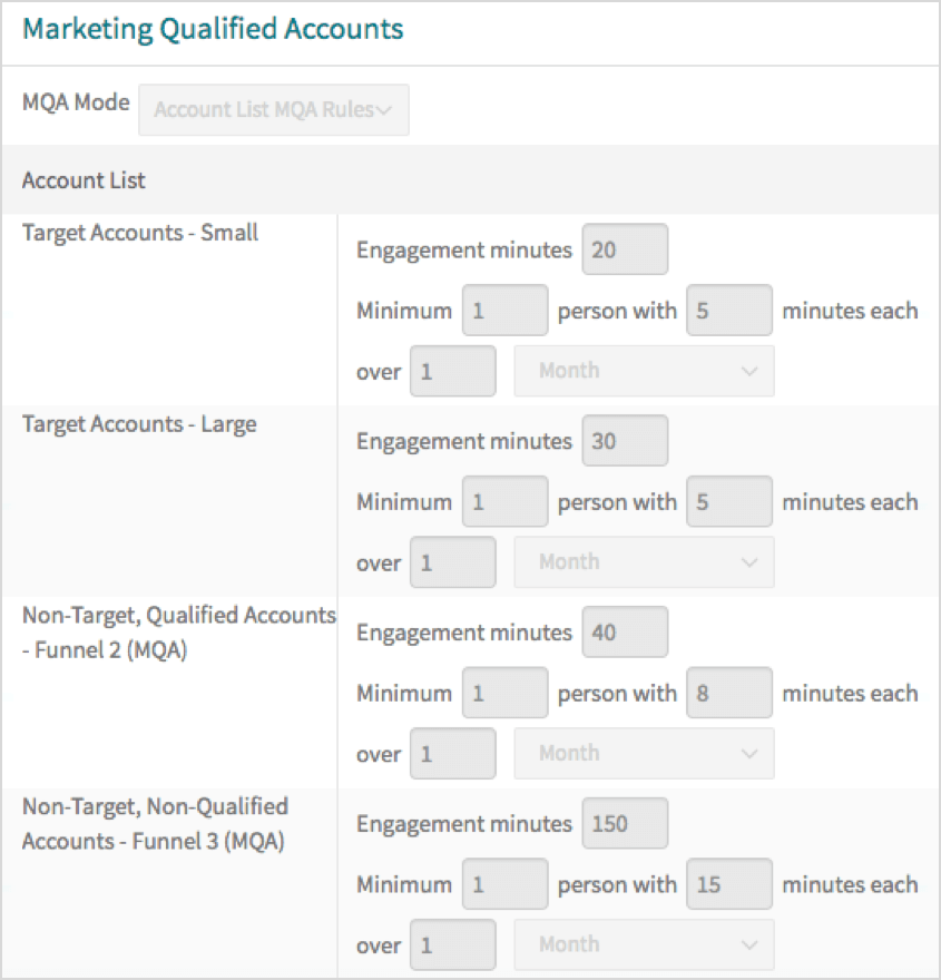 Engagi's Marketing Qualified Accounts