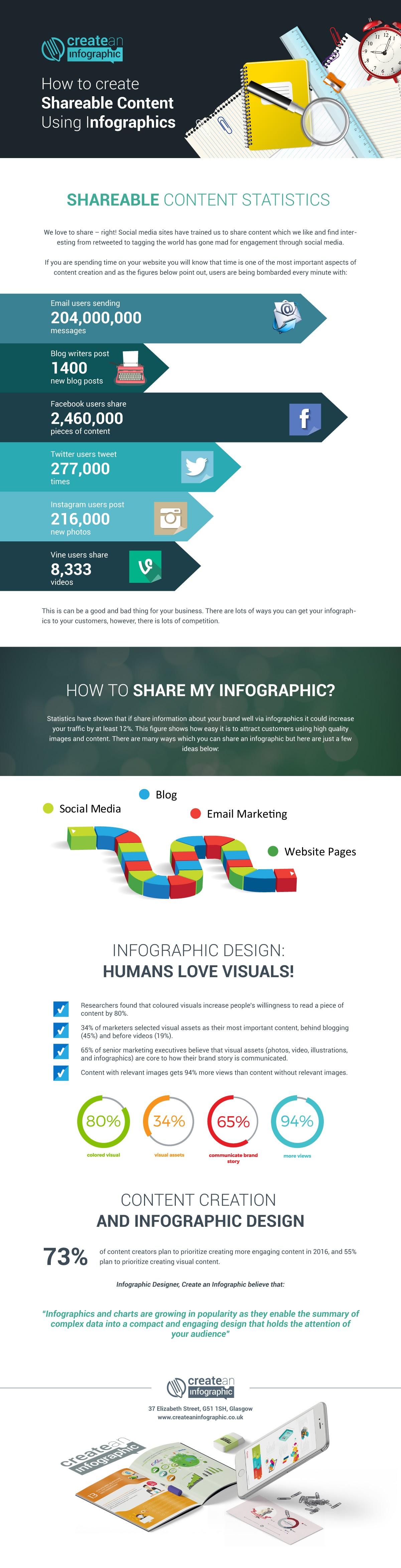 Las infografías como medio para compartir contenido con altas probabilidades de ser compartido