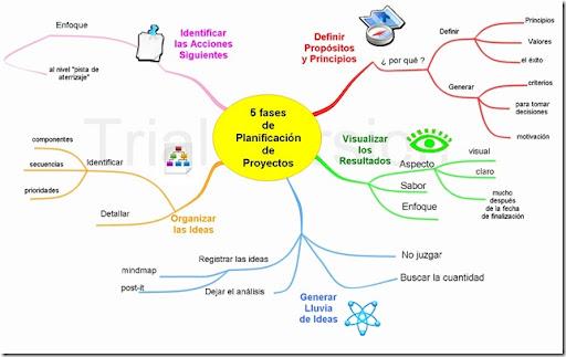5 fases de  Planificación de  Proyectos_espa