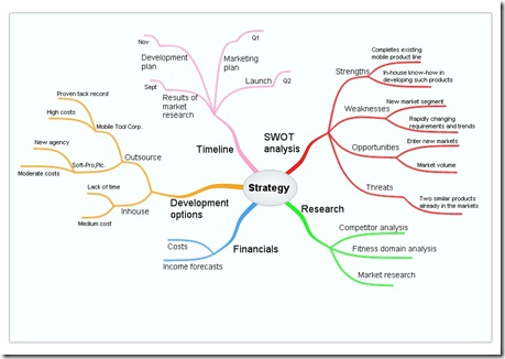 Planning business strategy with mind map