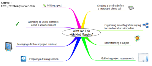 What can I do with Mind Mapping