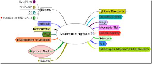 Carte Heuristique Des Solutions Libres Et Gratuites Sur Internet