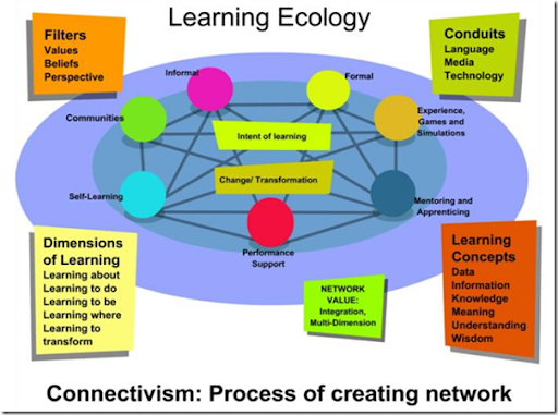 Connectivism Mind Map