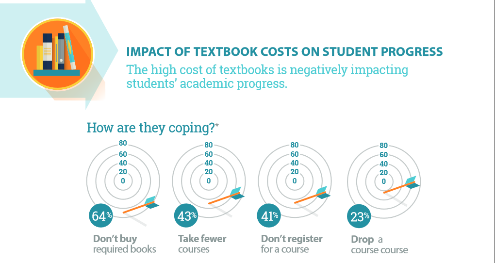 Four targets showing  different impacts of textbooks costs on students. 64% Don't buy textbooks. 43% take fewer classes. 41% Don't register for a course. 23% drop a course.