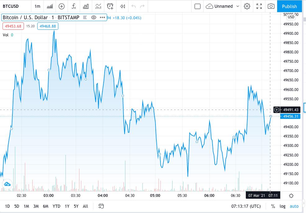 Bitcoin Price Prediction : 24-Hour Chart Raises Hope of $50K Breakout 1