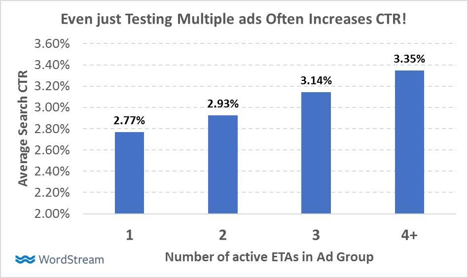 Ad groups with multiple expanded text ads (ETAs).